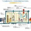 住宅性能表示制度の基礎知識。絶対確認すべき32項目